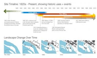 A Complex History