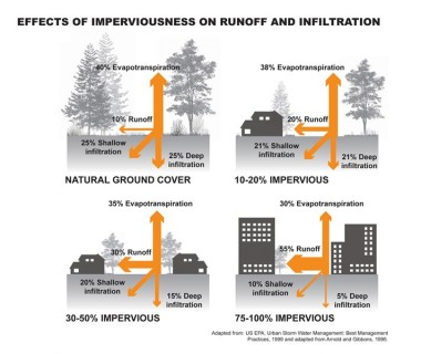 Effects of Imperviousness on Runoff and Infiltration
