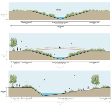 Creek sections: existing and two alternatives