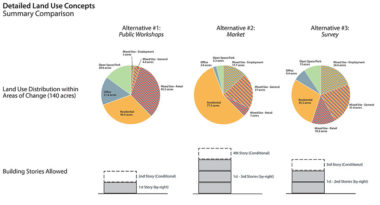 Graphs showing land use alternatives